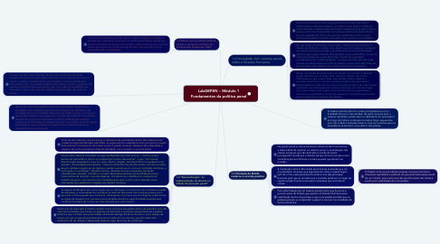 Mind Map: LabGEPEN – Módulo 1 Fundamentos da política penal