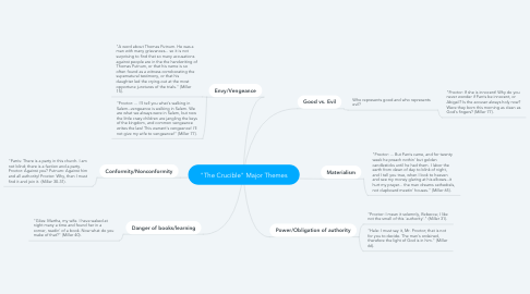 """Mind Map: """"The Crucible"""" Major Themes"""