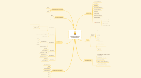 Mind Map: Data Engineering Specialisation