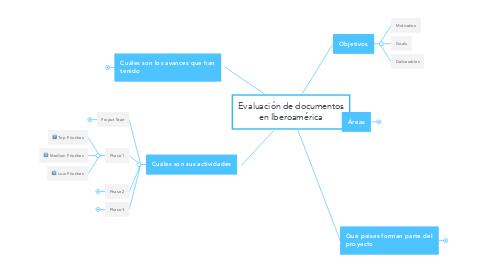 Mind Map: Evaluación de documentos en Iberoamérica