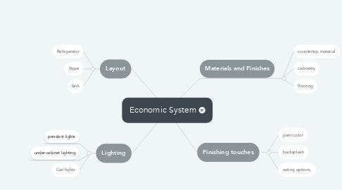 Mind Map: Economic System