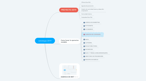 Mind Map: estrategia 2019