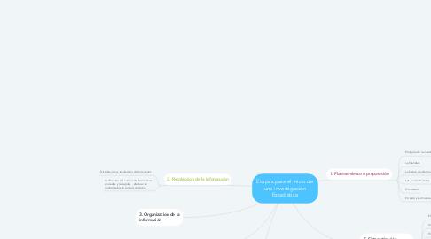 Mind Map: Etapas para el inicio de una investigación Estadistica