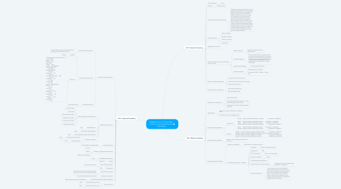 Mind Map: Establishment of Copra Meal Production for Swines Raisers in Batangas