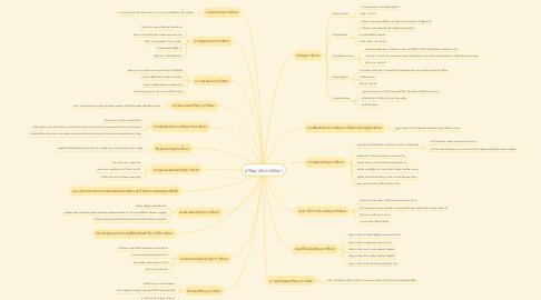 Mind Map: ปรัชญากับการศึกษา