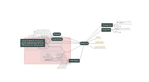 Mind Map: Pilotage Trvx