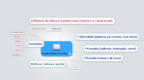 Mind Map: Projeto Fluência de Leitura