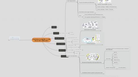 Mind Map: Frustration et culpabilité : le côté obscur de la collaboration