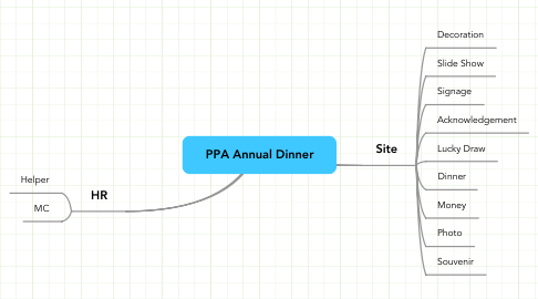 Mind Map: PPA Annual Dinner