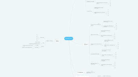 Mind Map: Berufskonzept