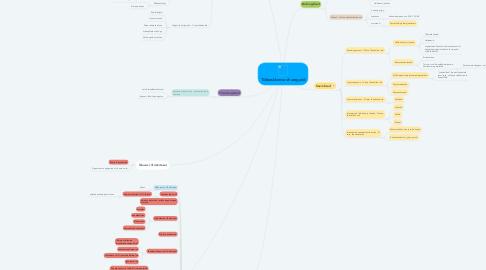 Mind Map: Töökeskkonna ohutegurid