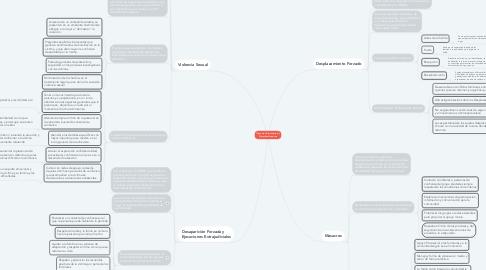 Mind Map: Tipos de Violaciones a los Derechos Humanos