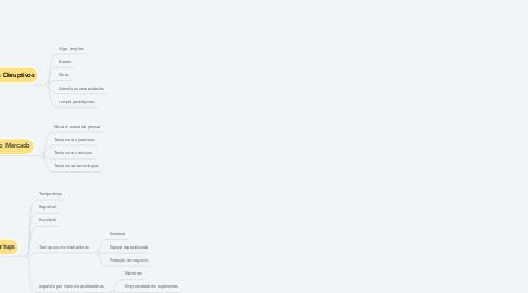 Mind Map: Ecossistema de Inovação e Negócios Disruptivos