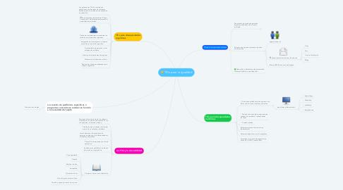 Mind Map: TICs para la Igualdad