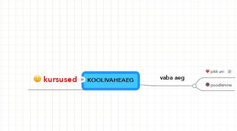 Mind Map: KOOLIVAHEAEG
