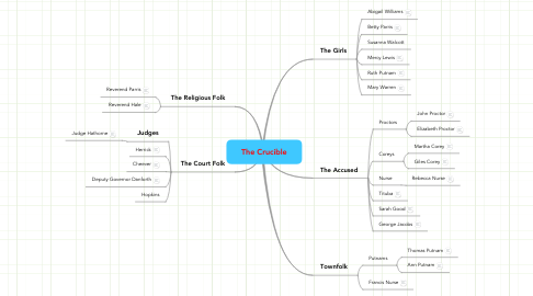 Mind Map: The Crucible