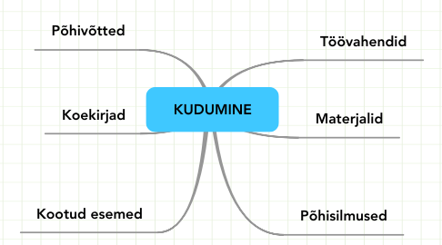 Mind Map: KUDUMINE
