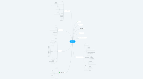 Mind Map: MagicGeo