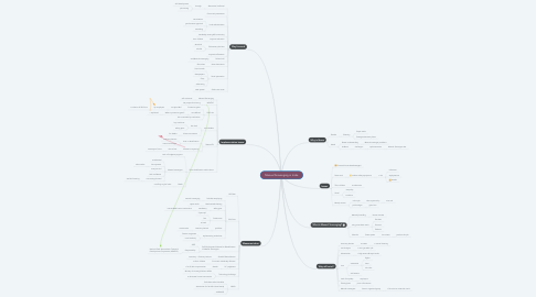 Mind Map: Manual Scavenging in India