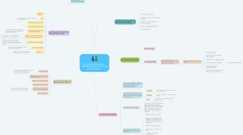 Mind Map: TIC PARA LA IGUALDAD: LA BRECHA DIGITAL EN LA DISCAPACIDAD