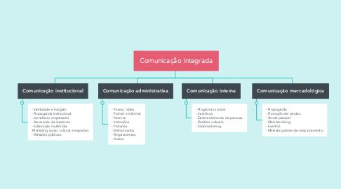 Mind Map: Comunicação Integrada