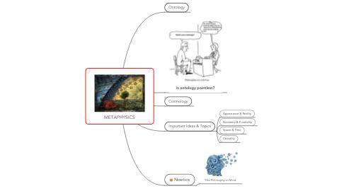 Mind Map: METAPHYSICS
