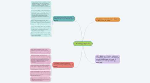 Mind Map: Poleas y polipastos