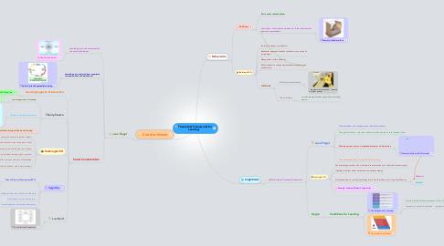 Mind Map: Theoretical Frameworks forLearning
