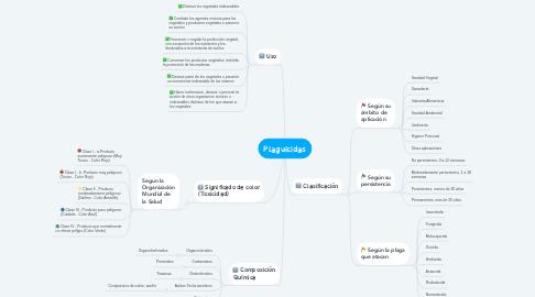Mind Map: Plaguicidas