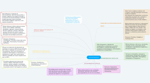 Mind Map: ANTIDEPRESSIVOS