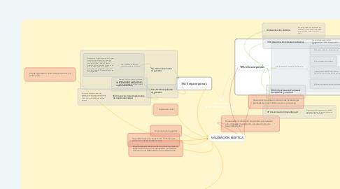 Mind Map: TRA (Técnicas de Reproducción Asistida)