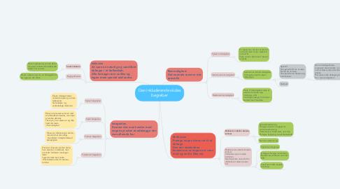 Mind Map: Den inkluderende skoles begreber