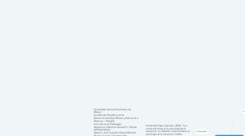 Mind Map: EL CONSTRUCTIVISMO EN LA EDUCACIÓN