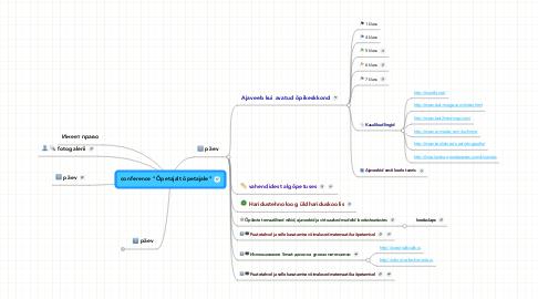 """Mind Map: conference """"Õpetajalt õpetajale"""""""