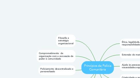 Mind Map: Princípios da Polícia Comunitária