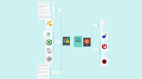 Mind Map: Virus  Informáticos