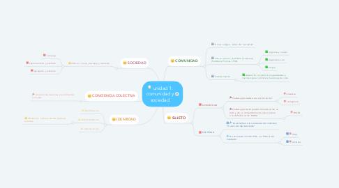 Mind Map: unidad 1: comunidad y sociedad