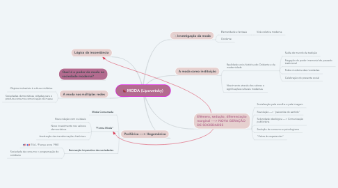 Mind Map: MODA (Lipovetsky)