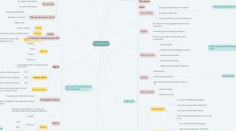 Mind Map: Cultural Heritage