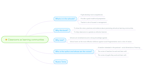 Mind Map: Classrooms as learning communities