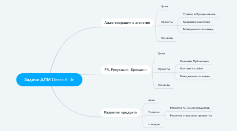 Mind Map: Задачи ДПМ Direct-All-In