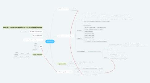 Mind Map: Socialisation