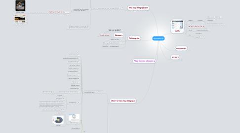Mind Map: Apprendre 2.0