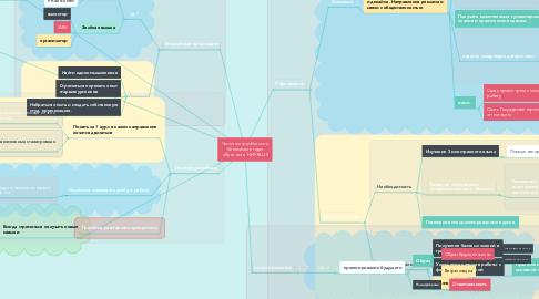 Mind Map: Чего я хочу добиться в ближайшие годы обучения в  НИУ ВШЭ
