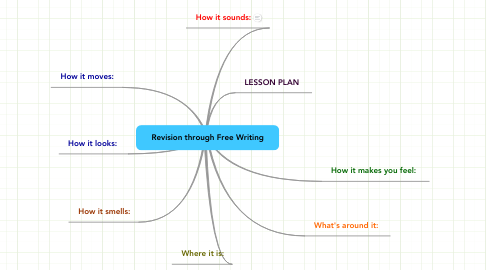 Mind Map: Revision through Free Writing