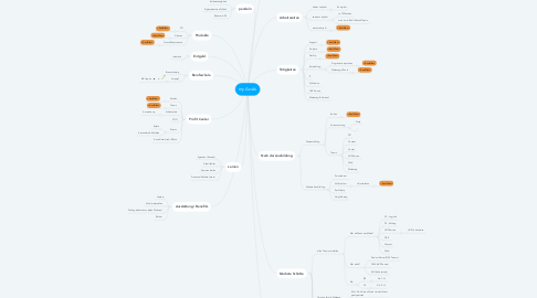 Mind Map: my Azubi