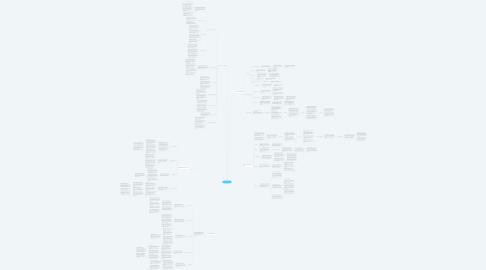 Mind Map: Den Kolde Krig.