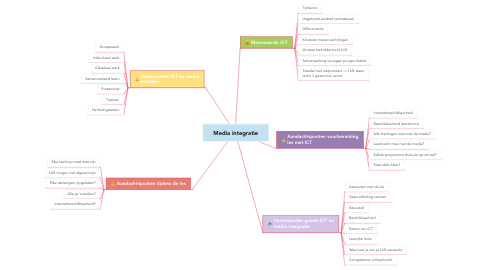 Mind Map: Media integratie