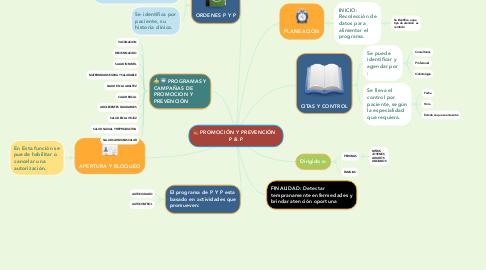 Mind Map: Expresión de la Información Genética_ Leonor Yadira Roberto R _ UNAD