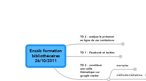 Mind Map: Enssib formationbibliothécaires26/10/2011